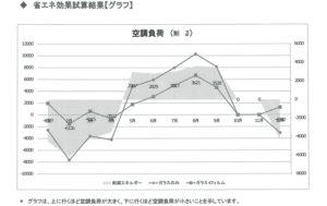 上田市のホテル、窓ガラスフィルムの数値さん算出