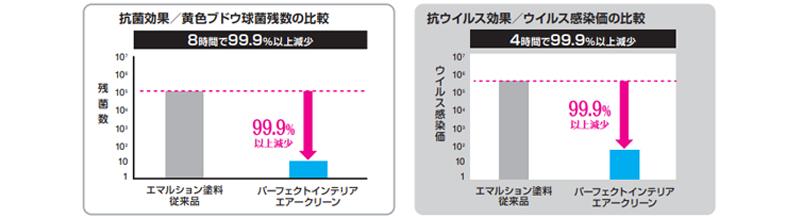 長野市内装クロス臭い対策