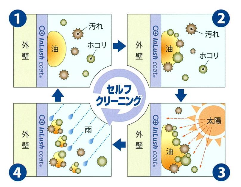 光触媒コーティングのセルフクリーニング効果